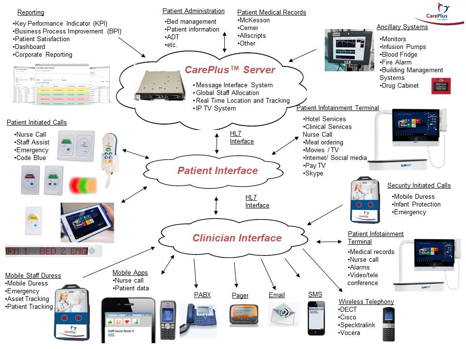 CarePlus Nurse Call Capabilities Diagram