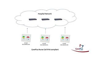 CarePlus IP6 compliant